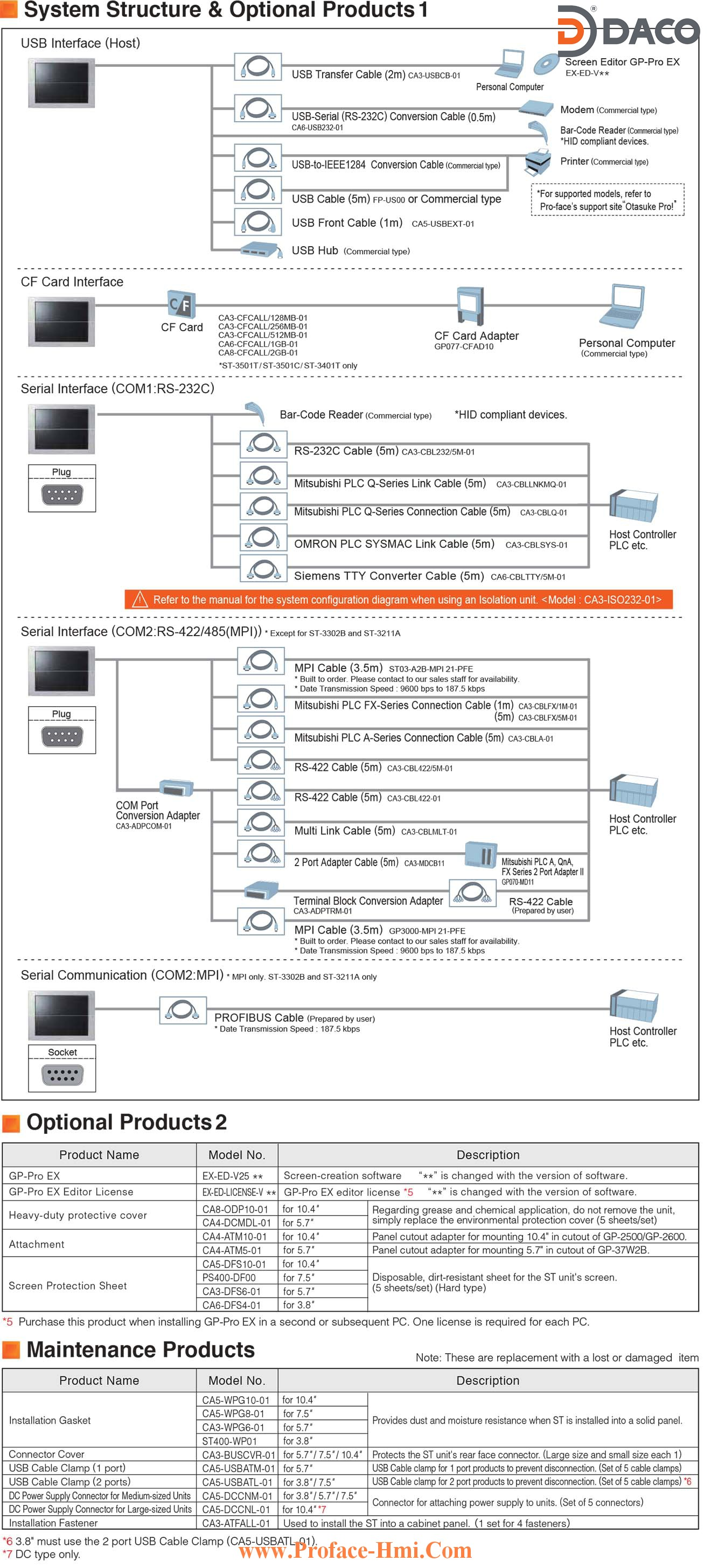 Man hinh cam ung hmi Proface AST3000-Cable System Structure